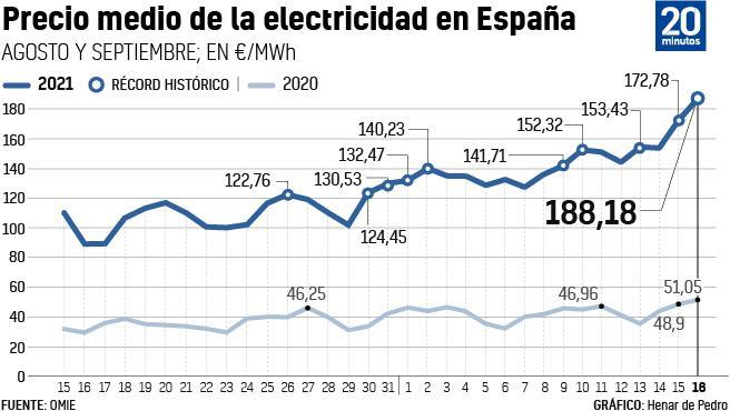 Gráfico de la evolución del precio de la luz.