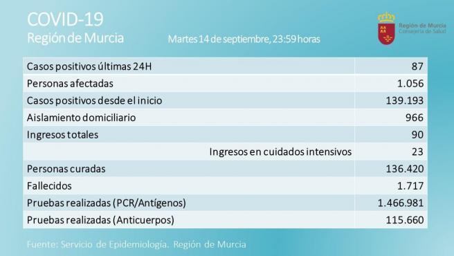 La Región registra 87 casos positivos de Covid-19 y un fallecido en las últimas 24 horas