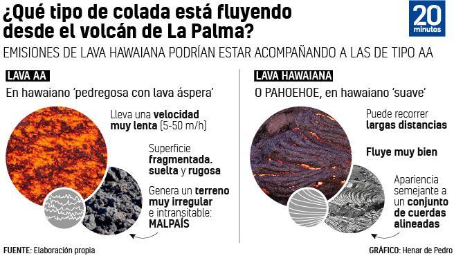Tipos de lava.
