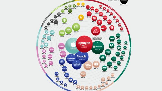 Infografía con las empresas más valoradas del mundo.
