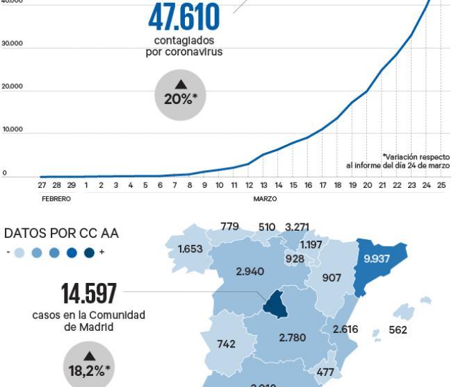 Contagios por el coronavirus en España