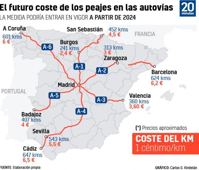 Coste futuro de los peajes de las autopistas