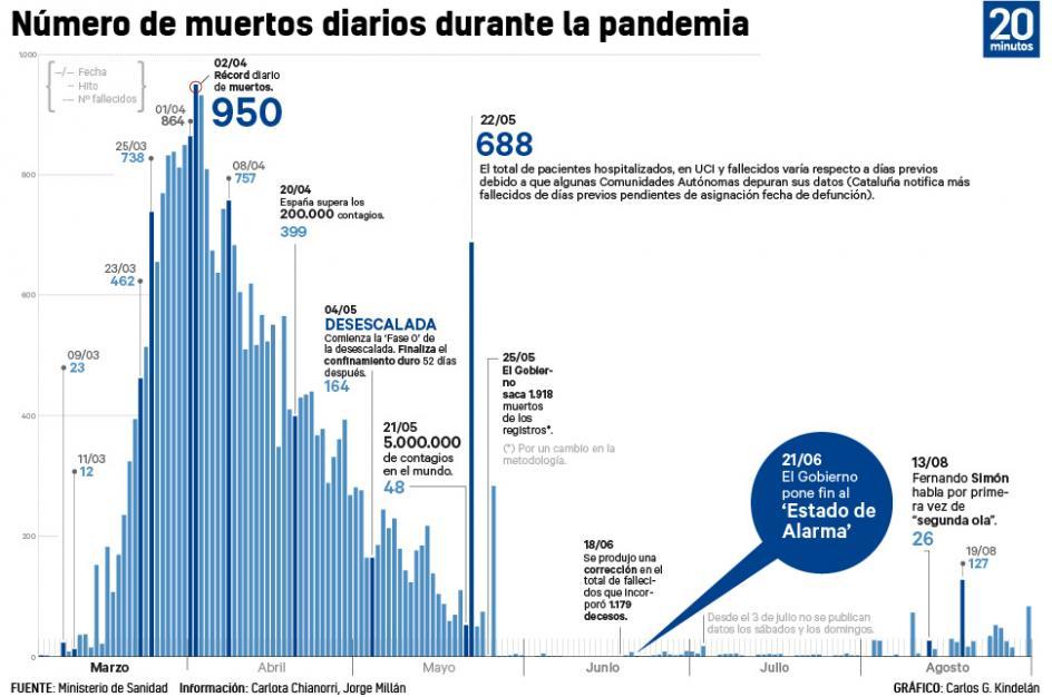Número diario de muertos durante la pandemia