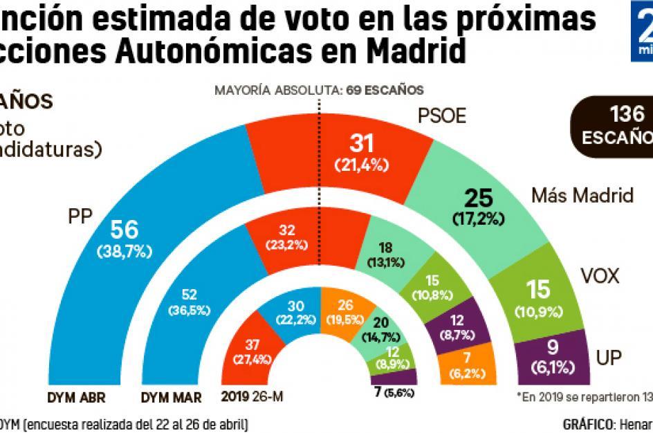 Intención de voto en la Comunidad de Madrid.