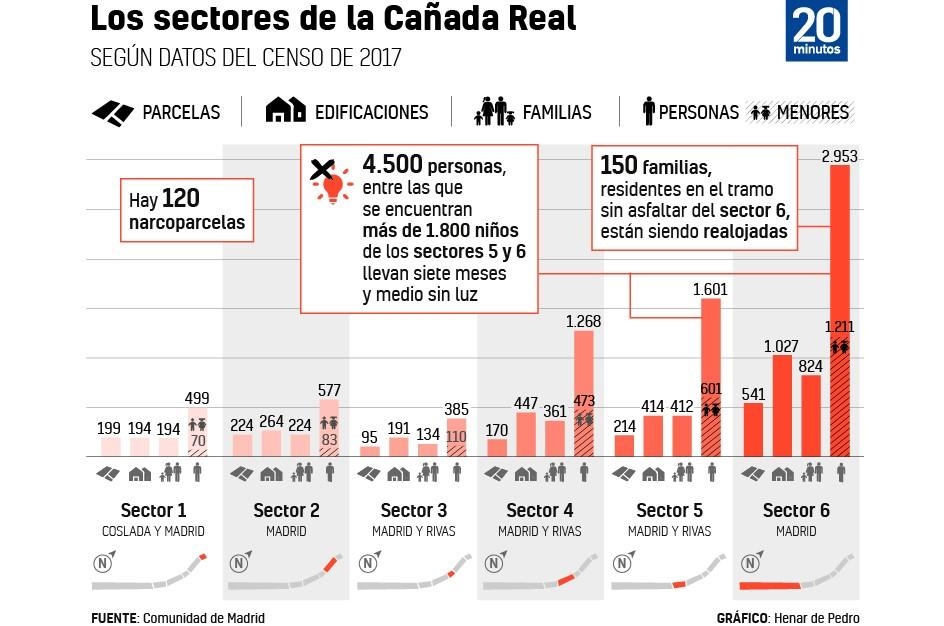 Los sectores y los datos demográficos de la Cañada Real, en la Comunidad de Madrid.