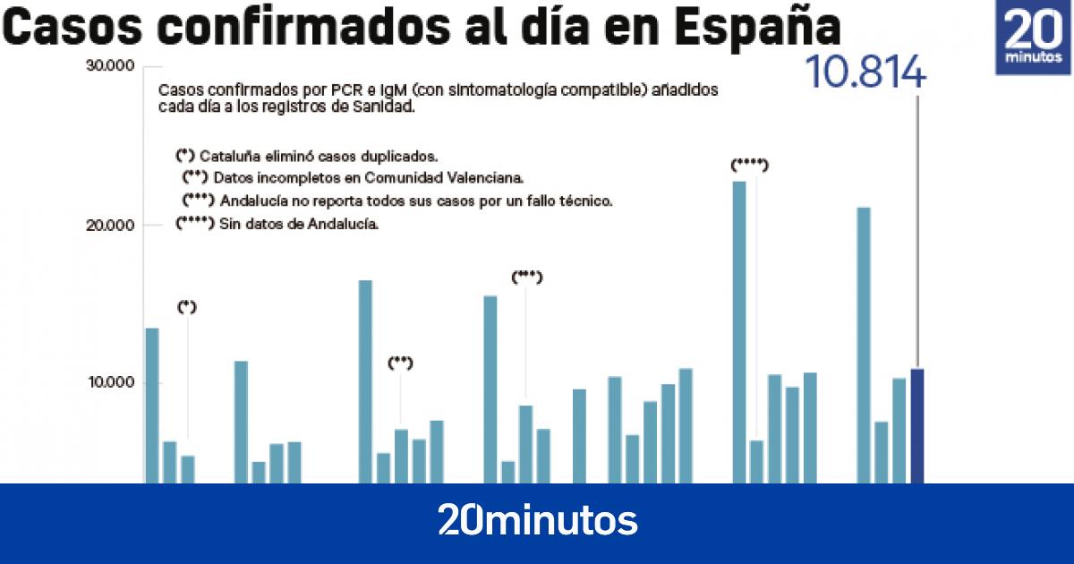www.20minutos.es
