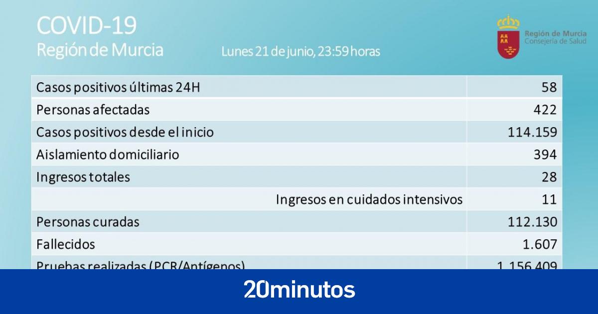 La Región de Murcia notifica 58 casos positivos de Covid-19 y ningún fallecido en las últimas 24 horas