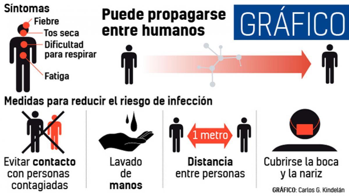 Recomendaciones para prevenir contagios del coronavirus chino