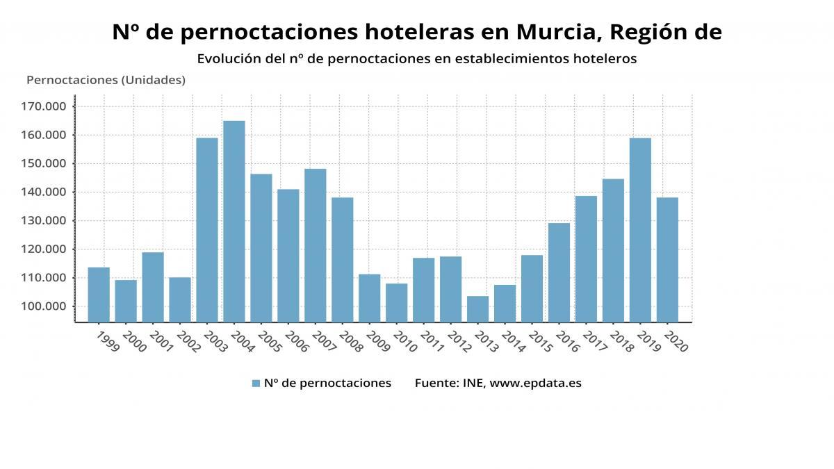 Los hoteles de la Región de Murcia computan en enero un