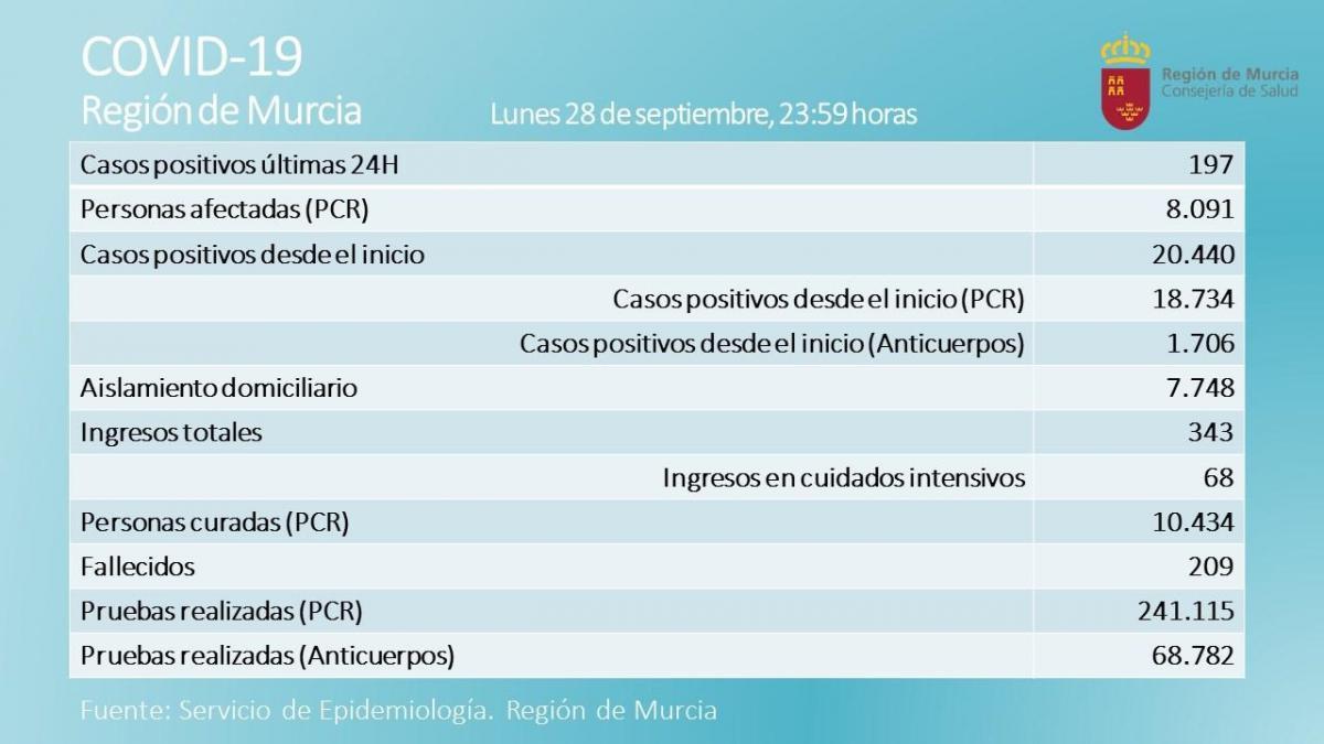 363594-murcia-coronavirus