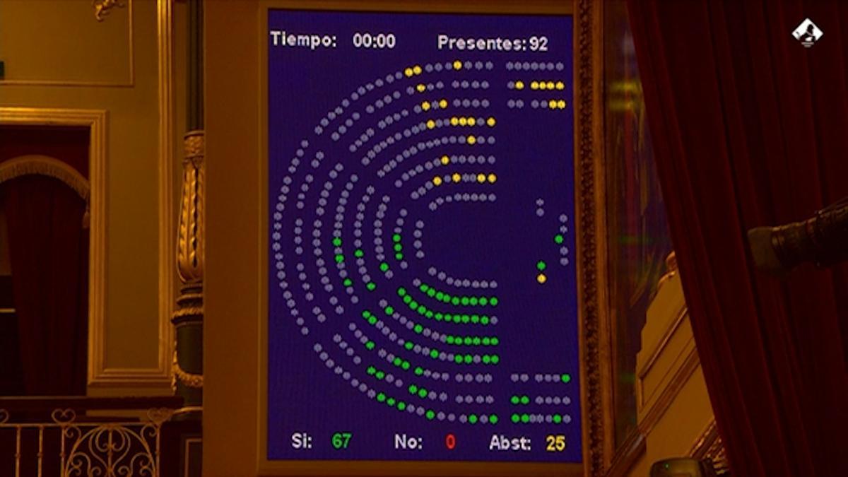 Vídeo | El Pleno del Congreso aprueba la prórroga de la alarma hasta mayo