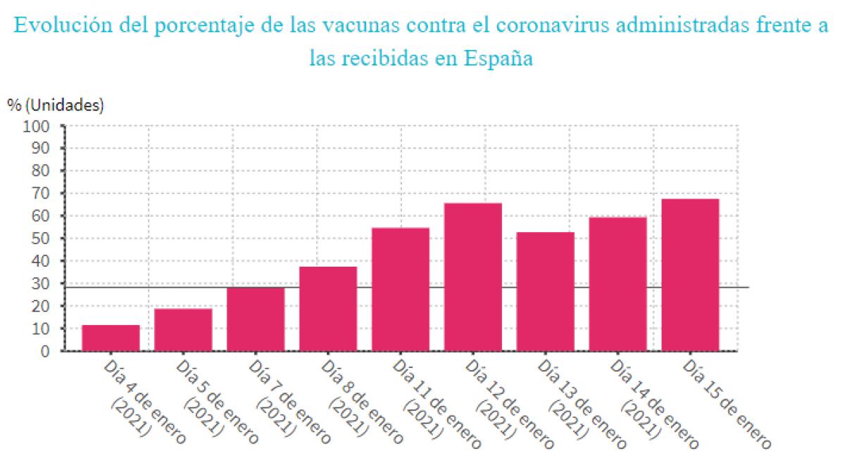 Así está evolucionando la vacunación contra el coronavirus en España