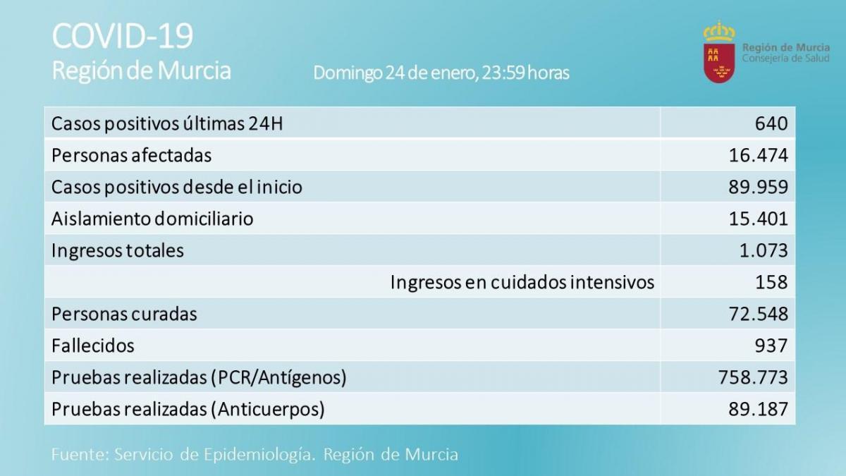 La Región de Murcia registra 16 fallecidos y los contagios bajan hasta los 640 en las últimas 24 horas