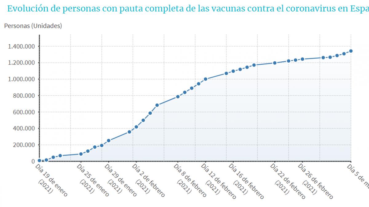 Así avanza el número de inmunizados por la vacuna del coronavirus en España
