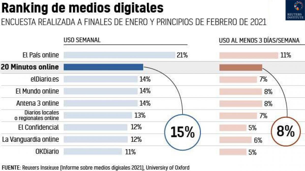'20minutos.es', segundo medio más leído en España, según el Reuters Institute