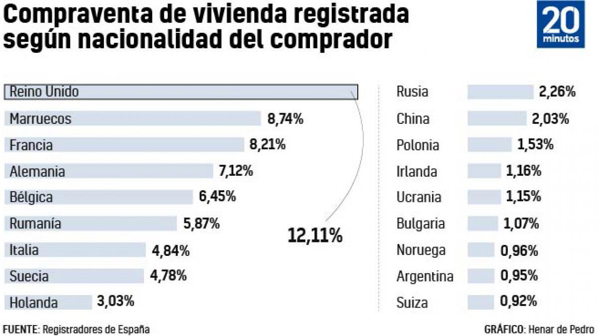 Sube la compra de vivienda en España por parte de marroquíes y rumanos y cae la de británicos, franceses y alemanes