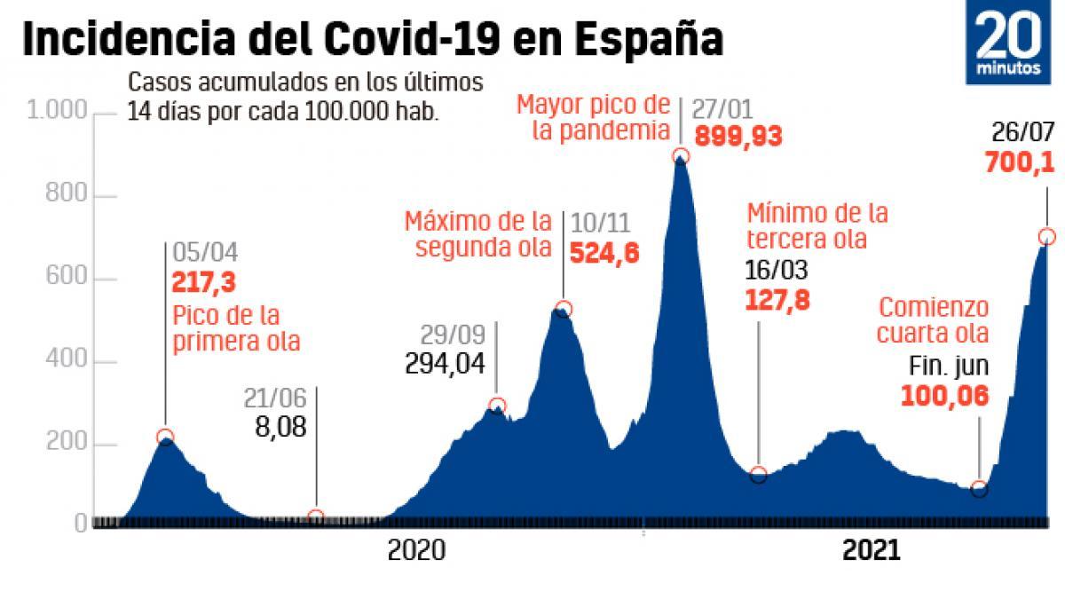 La variante Delta toma ya casi toda España y levanta la incidencia por encima de los 700 casos