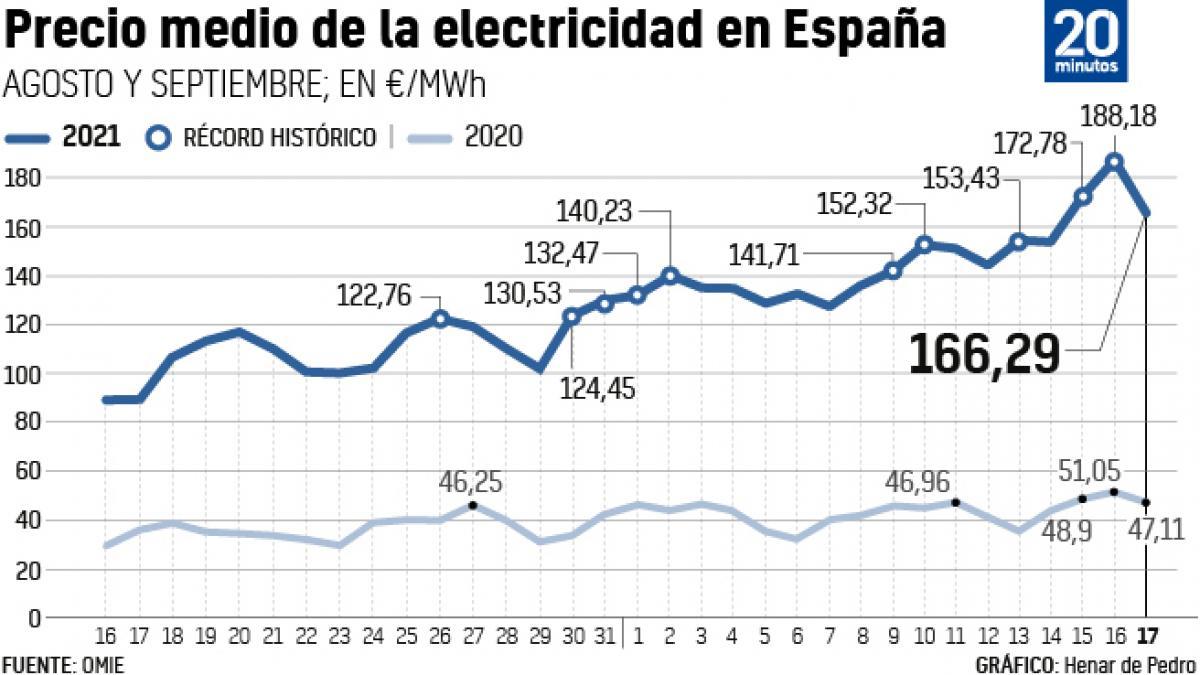El precio de la luz da un respiro y baja hasta los 166 euros por megavatio hora