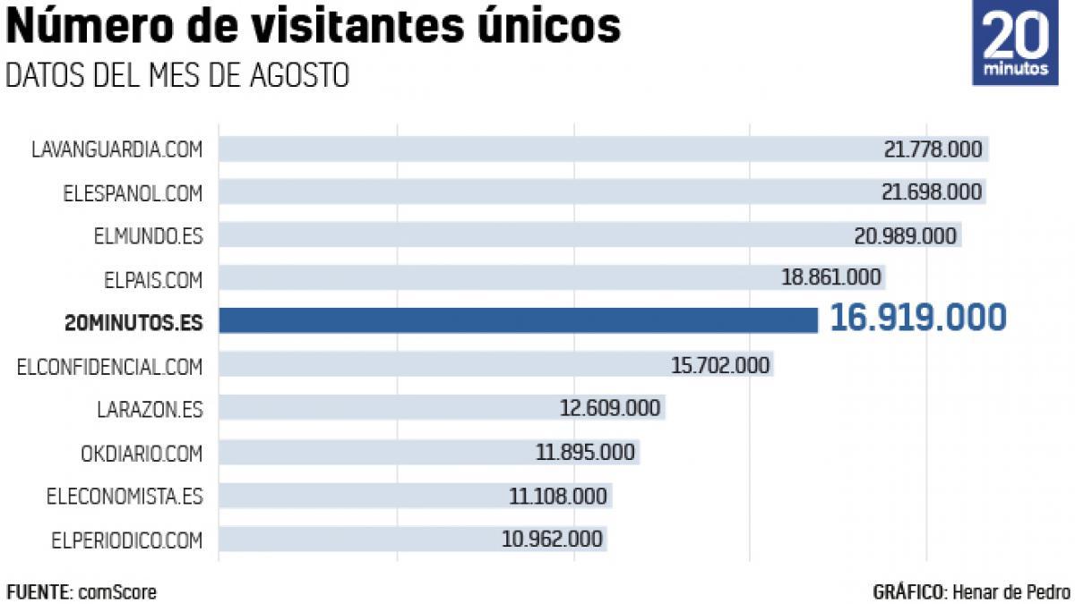 20minutos, el quinto periódico más leído en internet en España