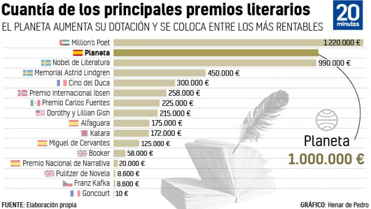 Lista: Los premios literarios con los que puedes hacerte rico... y el Premio Planeta no...