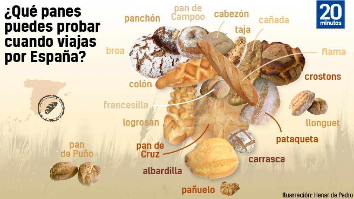 Mapa de los panes típicos por comunidad autónoma: de la barra gallega al llonguet